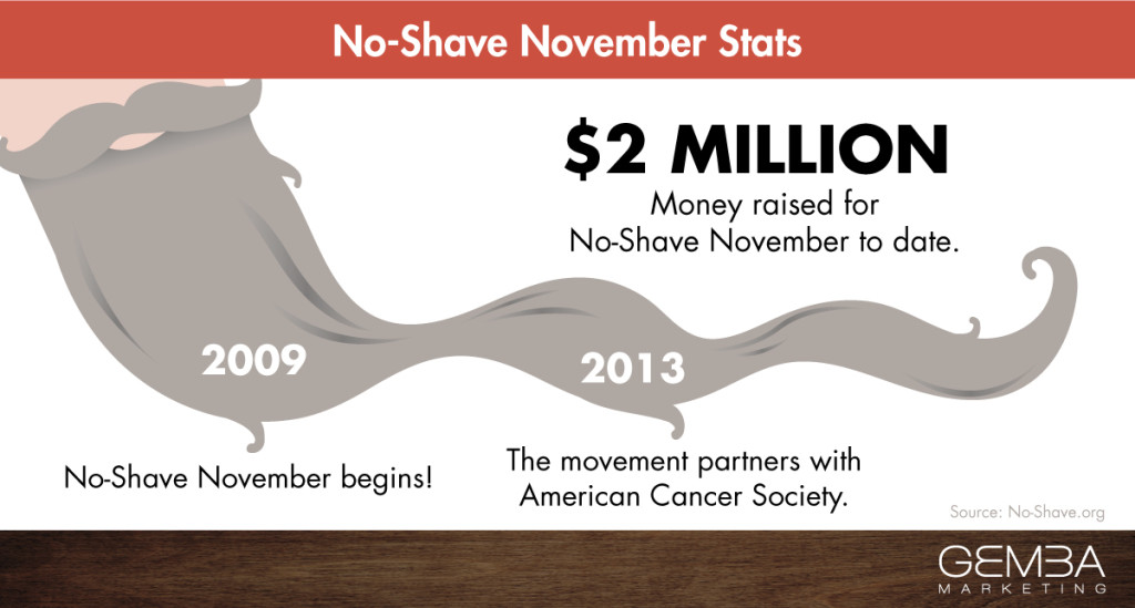 No-Shave November: What's Up With That?