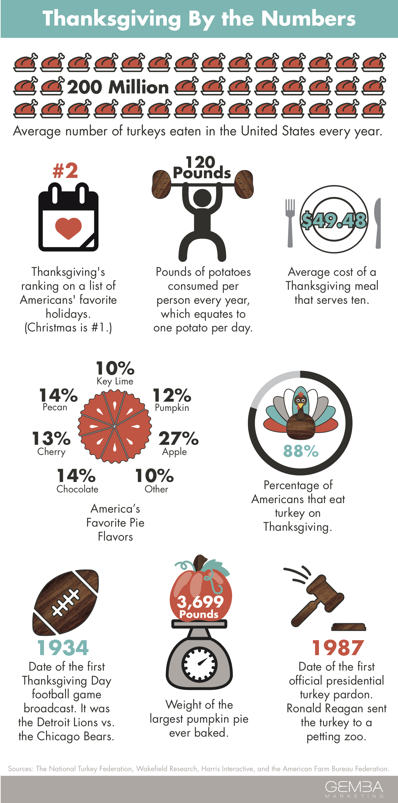 ThanksGivingByTheNumbers