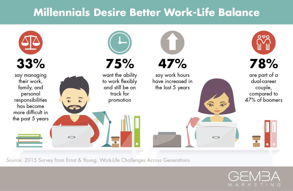 The Millennial Shift: Work-Life Balance vs. Work-Life Integration