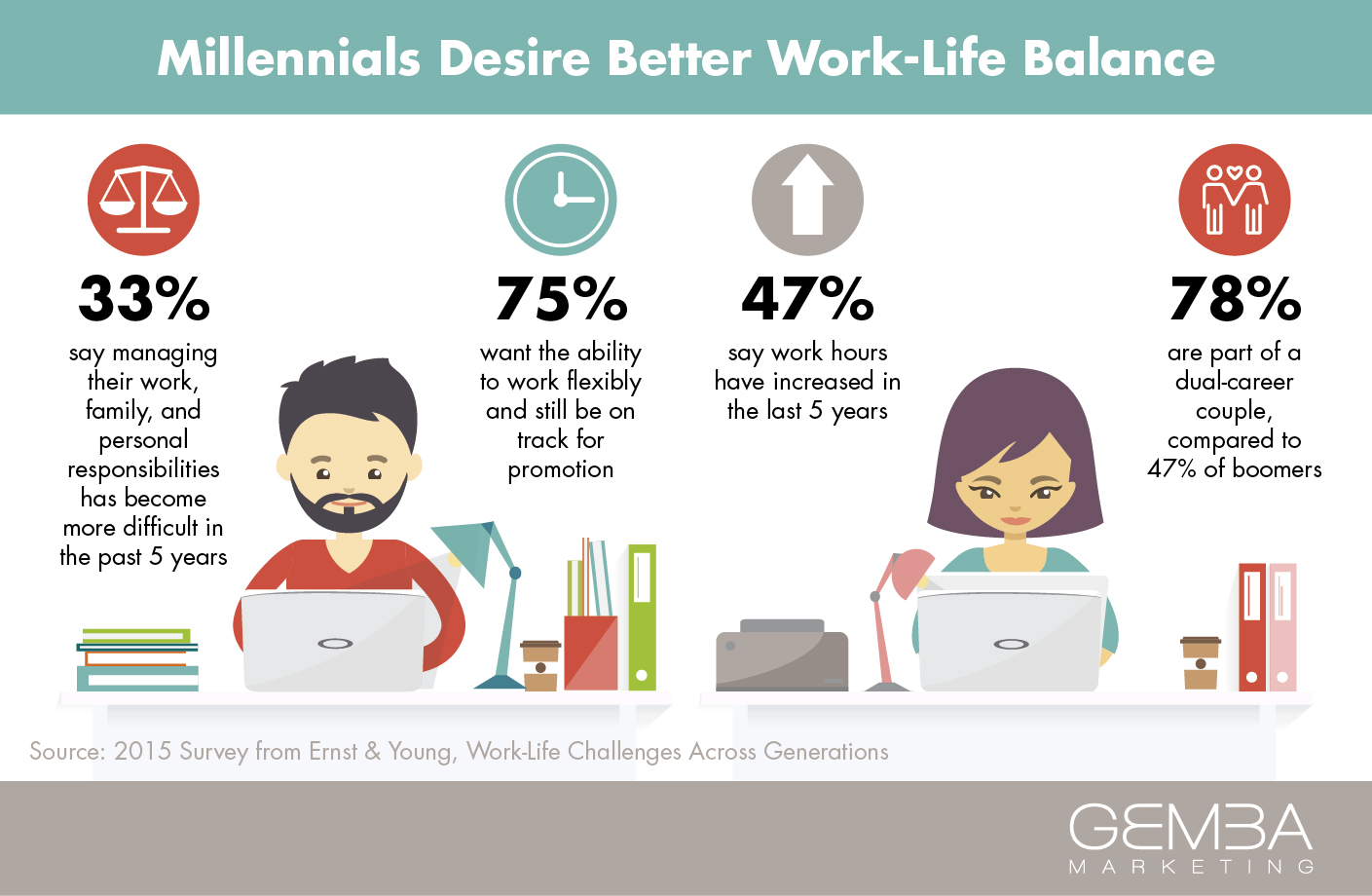 the millennial shift work life balance vs work life integration. Black Bedroom Furniture Sets. Home Design Ideas