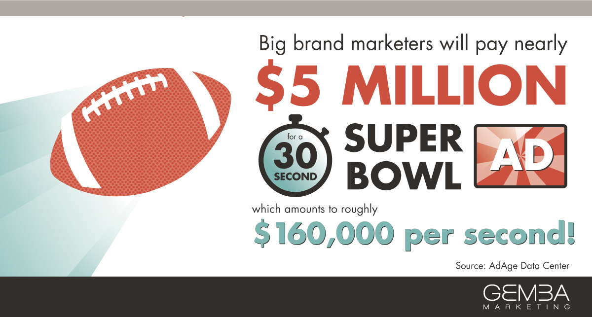 the commercial air time during the super bowl is a valuable commodity
