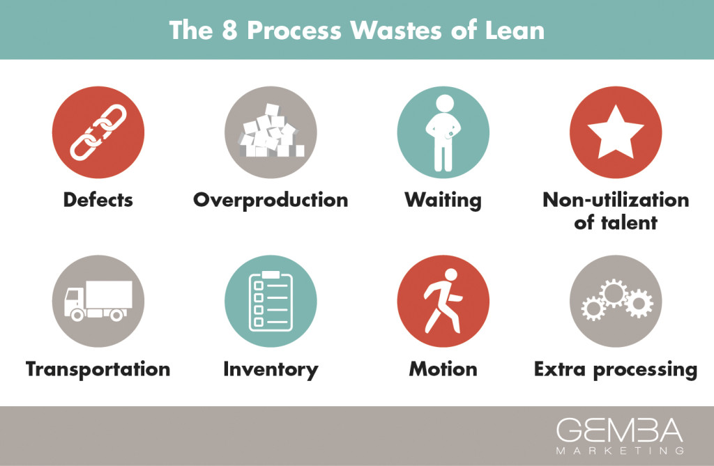 Lean Series: Eliminating Waste at Home, the Office, & Beyond