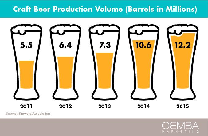 Millennials & Craft Beer: A Match Made in Libation Heaven