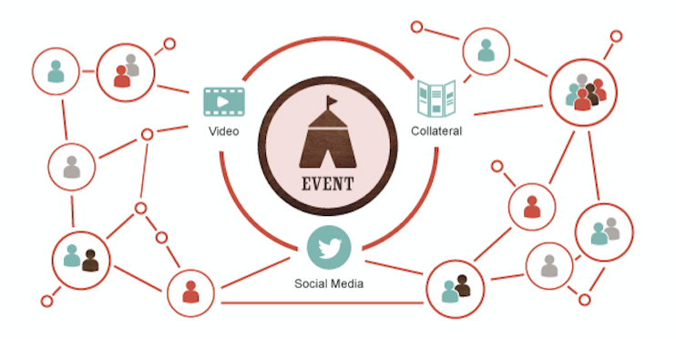 Experiential Marketing – Generating Content Like A Boss
