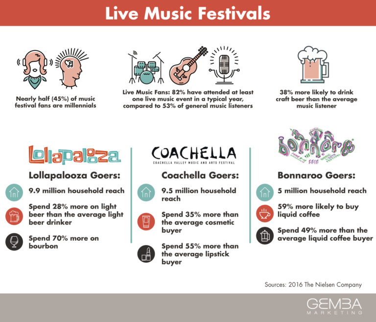 Millennials + Music Festivals = A Match Made in Marketing Heaven